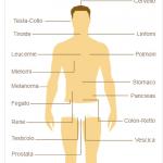 malattie amianto mesotelioma